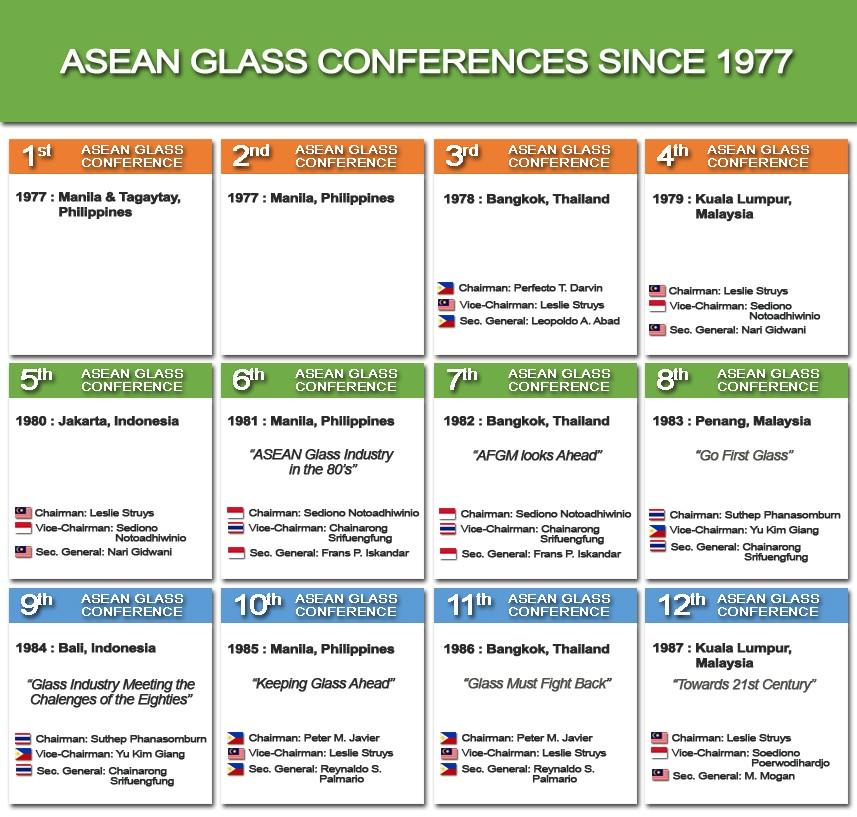 AFGM Since 1977 - 1